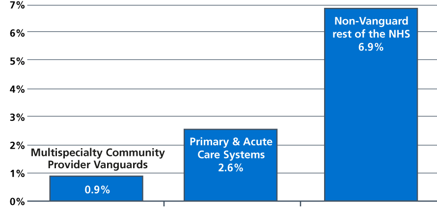 Figure 1: Growth in emergency admissions per capita 2014/15 to 2017/18: MCP and PACS Vanguards vs. the rest of the NHS