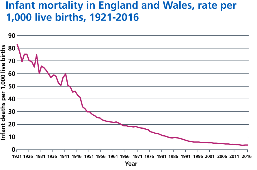 Infant mortality, England and Wales, 1921-2016.