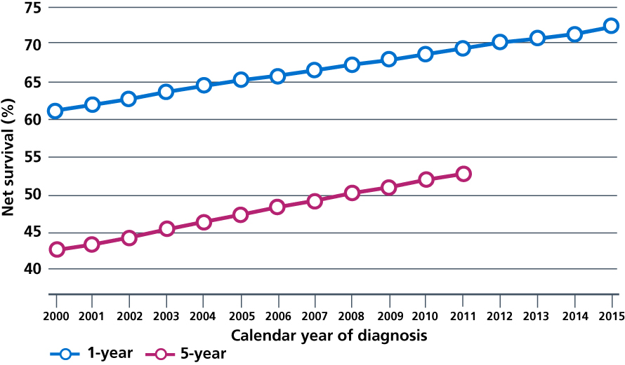 1- and 5-year net survival for all adult cancers (15 to 99 years), England, 2000 to 2015 (age, sex and cancer-type standardised).
