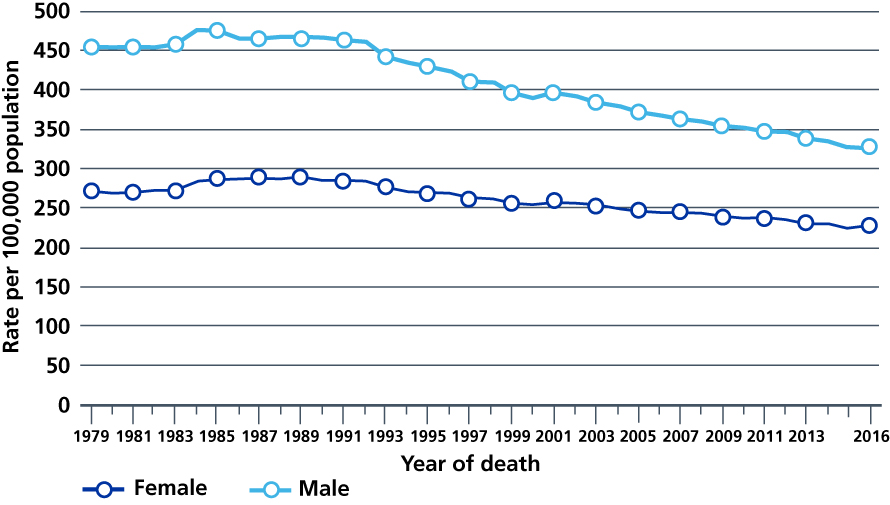 Age-standardised mortality rates for all cancers combined, England, 1979 to 2016.