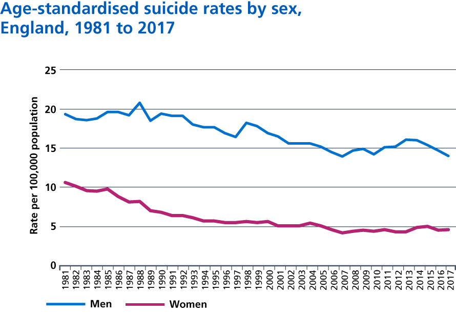 Figure 20: Age-standardised suicide rates by sex, England, 1981 to 2017