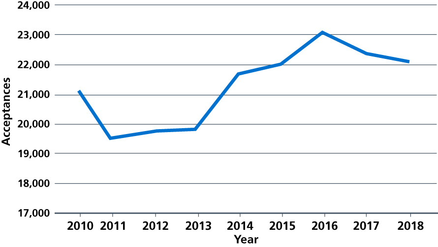 Figure 22: Number of acceptances on to nursing degrees in England, 2010 to 2018