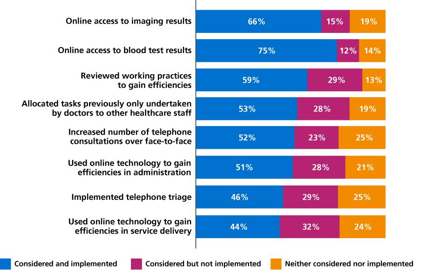 Figure 23: Doctors' views on 'smarter' working practices