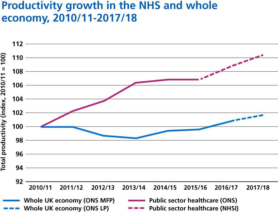 Figure 25: NHS versus whole economy productivity growth