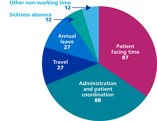 Figure 27: Average number of days per working year spent on different activities by a frontline healthcare professional delivering services in the community