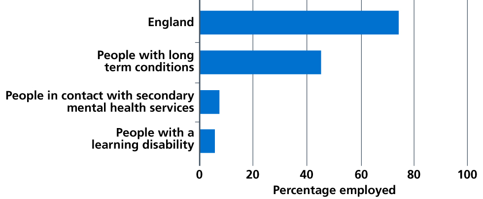 Figure 29: Percentage of the population who are employed, by disability status, England, 2016 to 2017