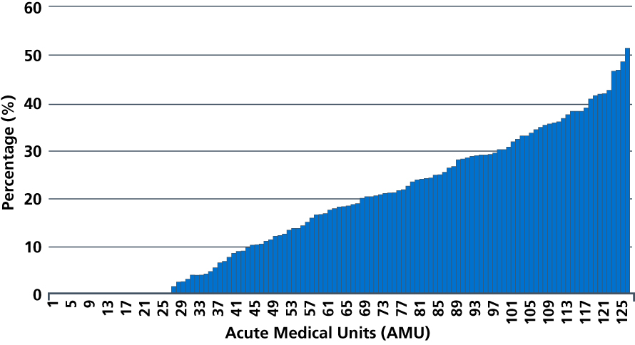 Figure 4: Variation in percentage of initial medical assessments undertaken in ambulatory emergency care