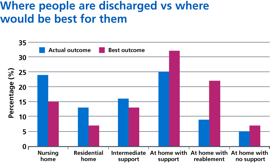 Figure 5: Differences in where people are discharged compared to where would be best for them