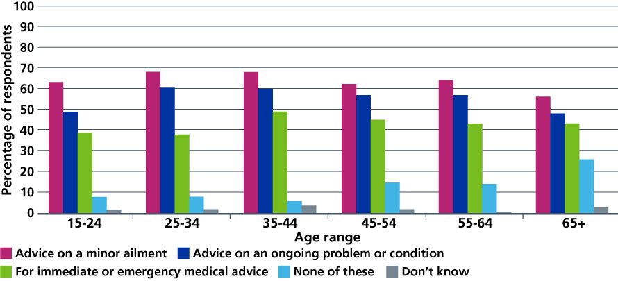 Figure 6: Public willingness to use video consultations with their own GP