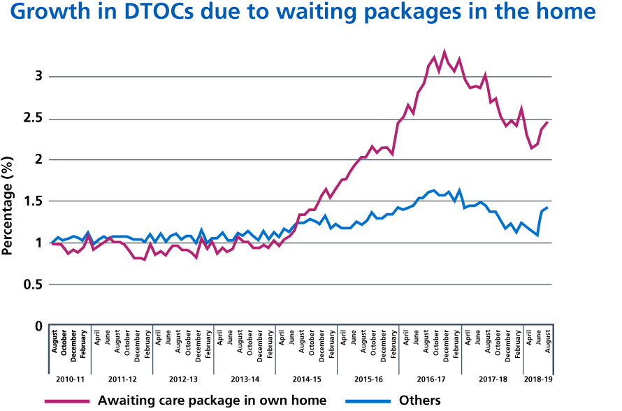 Figure 9: Growth in Delayed Transfers of Care from hospital due to waiting for packages in the home.